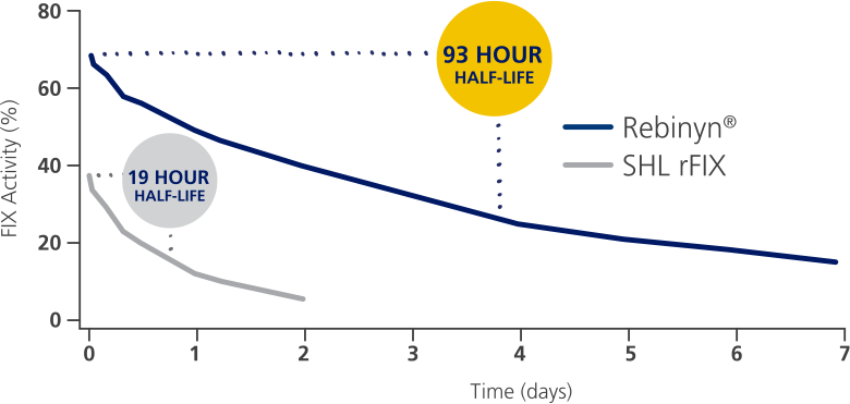 Chart: Rebinyn® achieved a 93-hour half-life compared to the 19-hour half-life of SHL FIX.