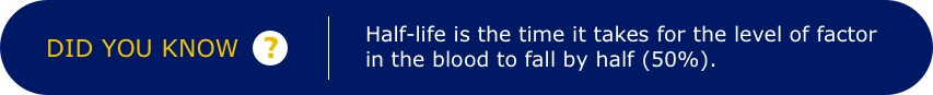 Did you know? Half-life is the time it takes for the level of factor in the blood to fall by half (50%).