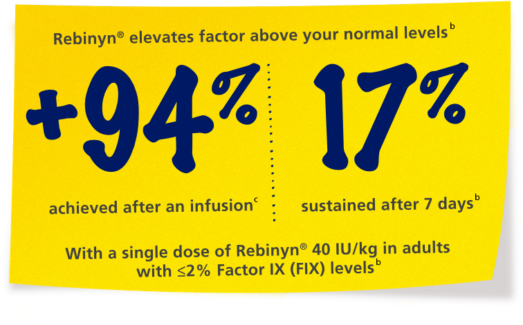 Sticky note: Rebinyn® elevates factor levels above your normal levels
